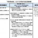 「兵庫県警戒基準超え 外出自粛を」というNHKニュースと井戸知事の発言について。