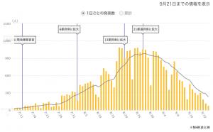 NHK発表の兵庫県の感染者推移